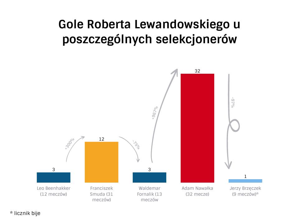 Robert Lewandowski statystyki
