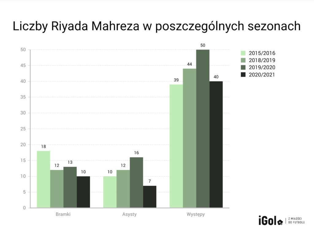 Ile jest wart Riyad Mahrez dla Guardioli i City